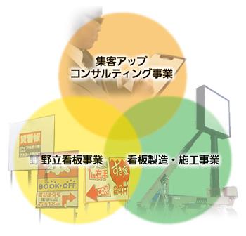 集客アップコンサルティング事業/看板製造・施工事業/野立看板事業